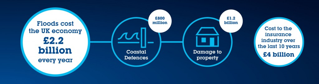 Costs of flooding to the UK