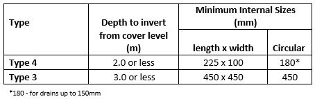 How Sewers for Adoption 7 [SfA7] affects specification of Inspection Chambers