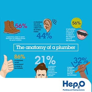 86% of plumbers would recommend a career in the trade