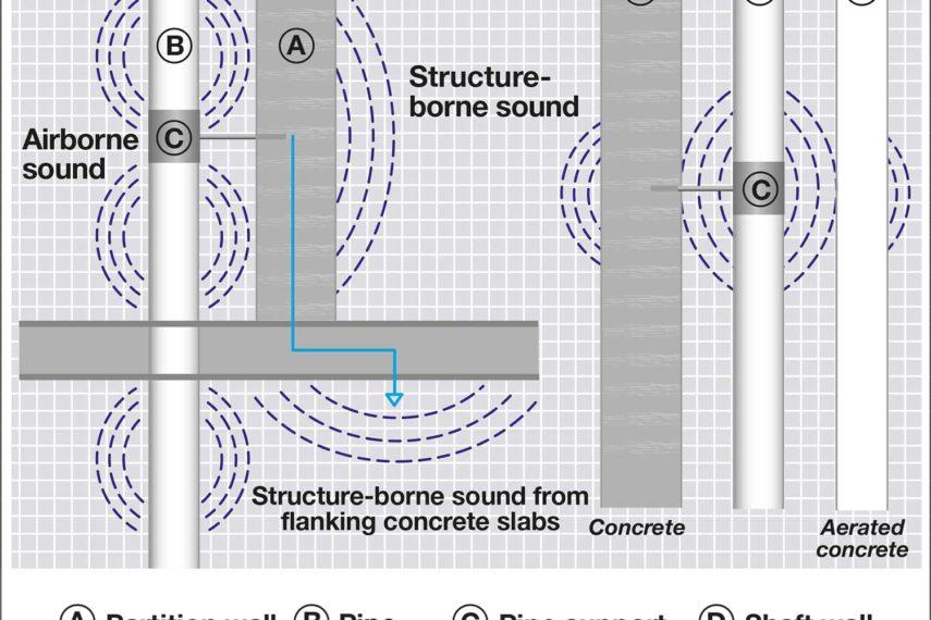 soil pipe noise
